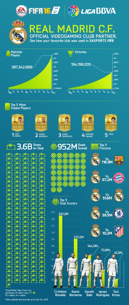 20150709_FIFA16_RealMadrid_Announce_INFOGRAPHIC_FINAL_b